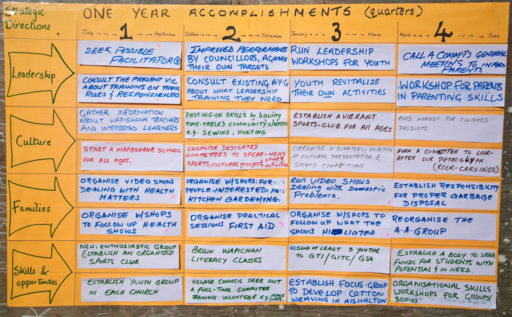 Community Development plan outcomes 2