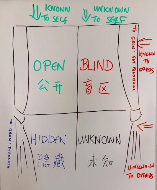 johari-window-chinese-english